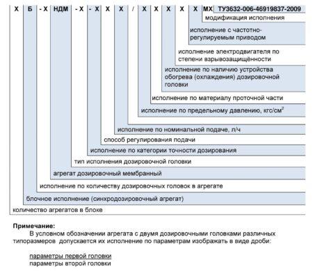 Мембранные дозирующие насосы схема 1