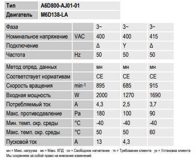 Вентилятор (з ч) A6D800-AJ01-01 400 3 5oHz. Номинальные параметры