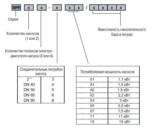 Гидромодуль SPF 12-505 1000 25. структура